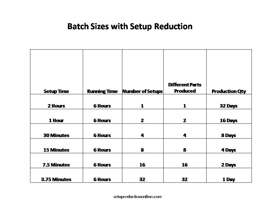 Batch Size Reduction SMED
