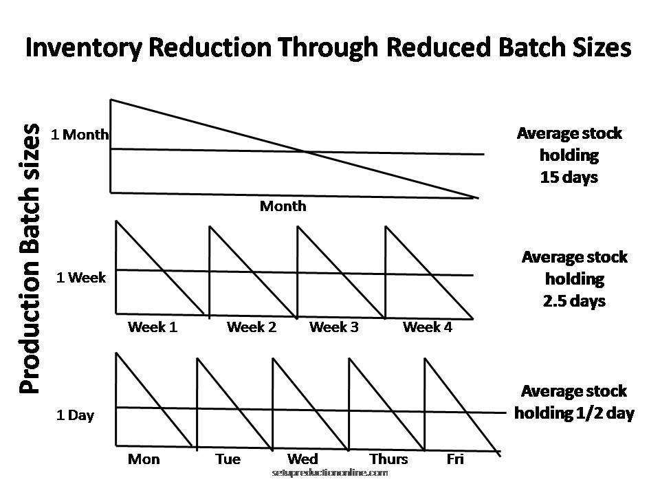 SMED Inventory Reduction