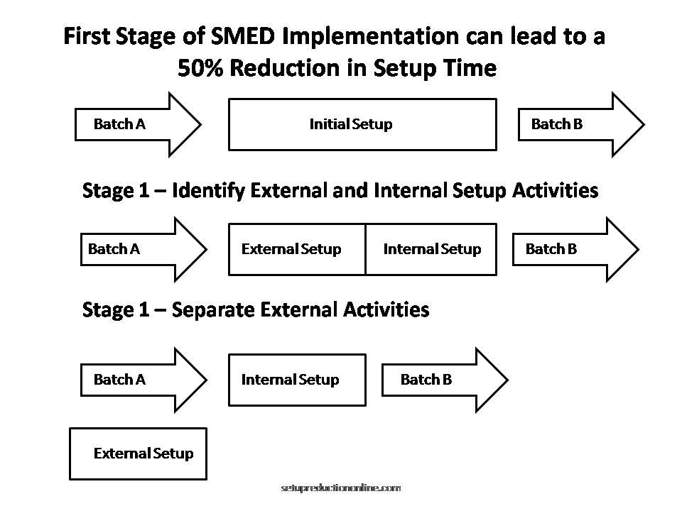 SMED First Stage