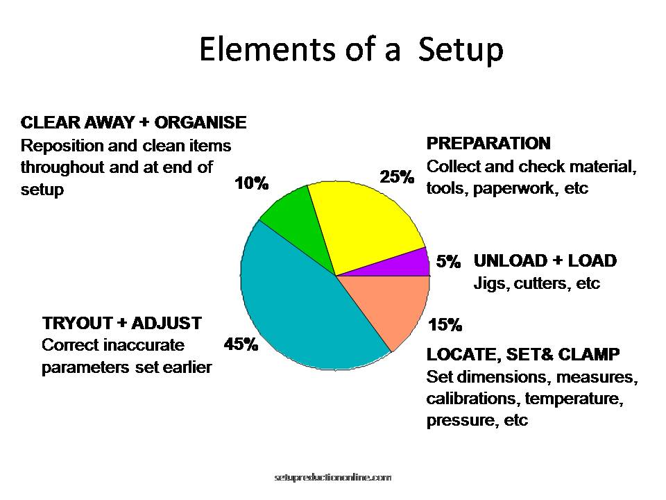 Stages of a Setup