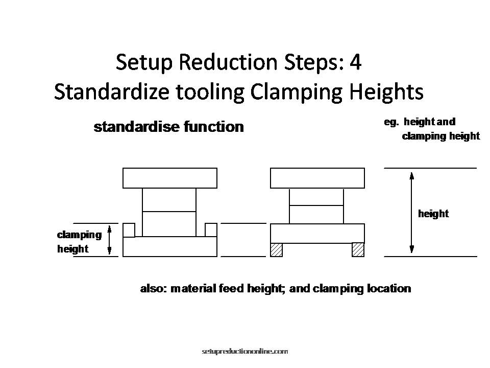 Standardized Clamping